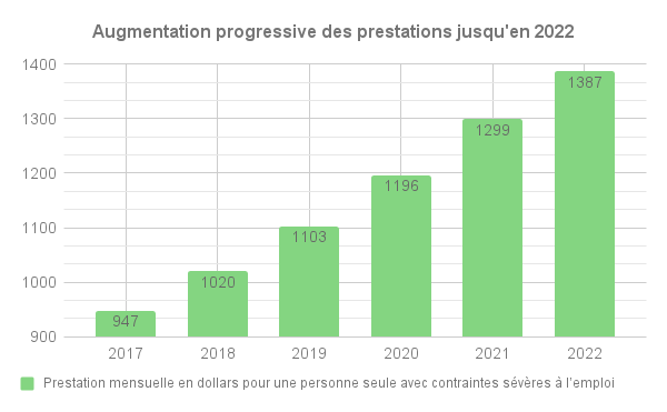 http://cosme.ca/wp-content/uploads/2017/12/Graphique-2-Analyse-COSME-Plan-daction-.png